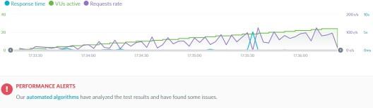 Rychlost webu test Load Impact