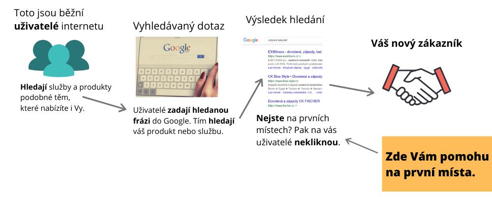 Pajskr.cz služby optimalizace pro vyhledávače