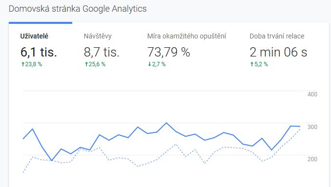 Monitoring zvýšené návštěvnosti v Google Analytics