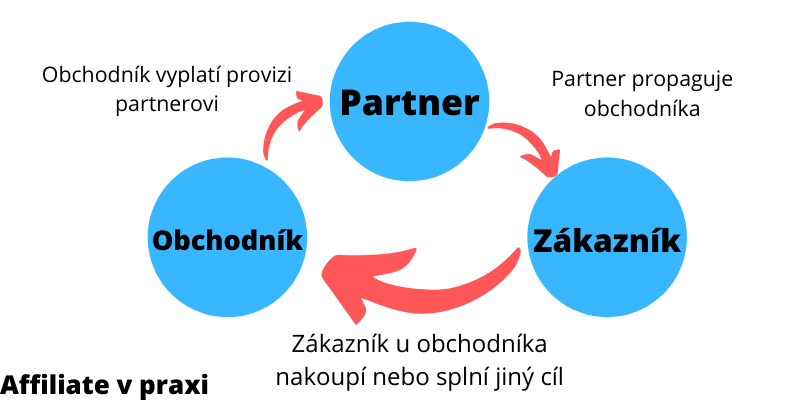 Co je affiliate marketing