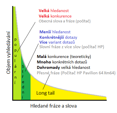 Long tail - grafické znázornění